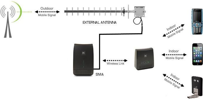 cell phone signal booster Telstra Cel Fi Pro 3G4G Repeater smart repeater yagi connection