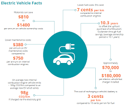 chart outlining the cost benefits of electric cars and vehicles