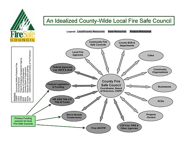 County Wide Local Fire Safe Council by Oneroomschool